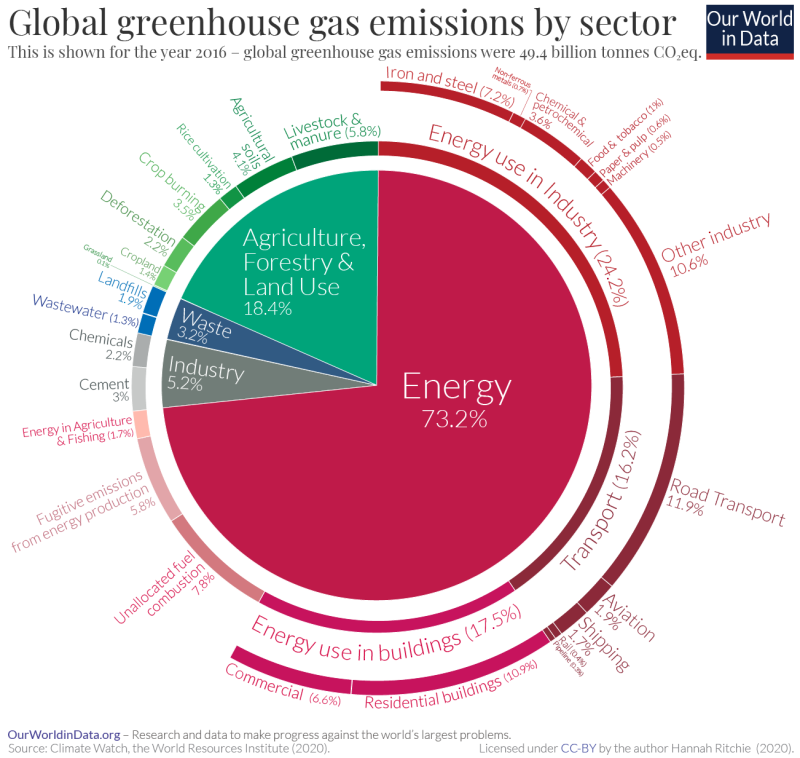 Emissions-by-sector-–-pie-charts